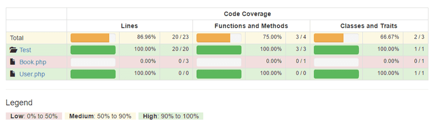 Code coverage report